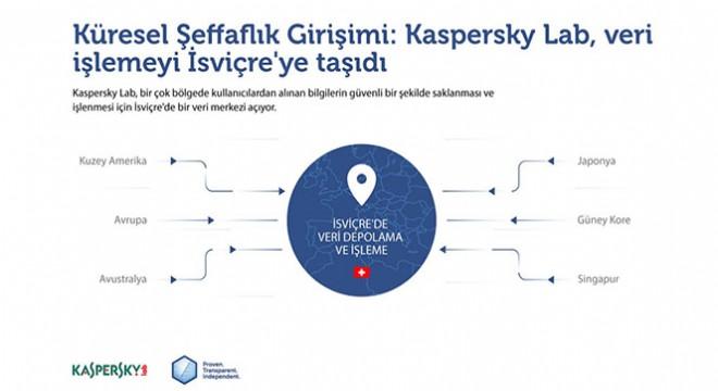 Kaspersky Lab veri işleme tesislerini Rusya'dan İsviçre'ye taşıyor