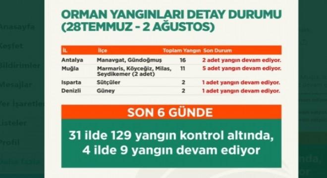 Son 6 günde 129 yangını kontrol altına alındı