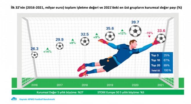 Virüsün Avrupa futboluna faturası 6,1 milyar